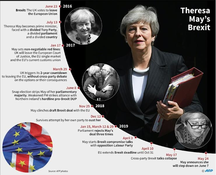 Theresa May's premiership and Brexit since 2016