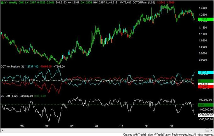 FOREX_Analysis_Yen_Positioning_Now_Most_Extreme_Since_2007_Turn_body_yen.png, FOREX Analysis: Yen Positioning Now Most Extreme Since 2007 Turn