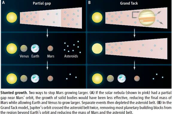 Two different theories that seek to explain why Mars is just 10 percent as massive as Earth and Venus.