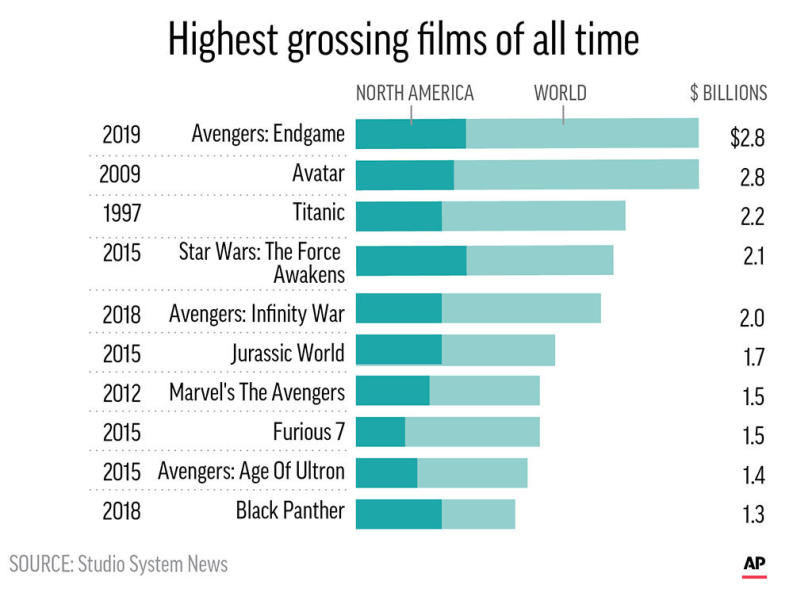 """""""Avengers: Endgame"""" crept past """"Avatar"""" to become the highest grossing film of all time.;"""