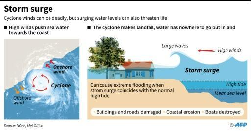 Graphic showing how cyclones can create storm surges which flood coastal areas