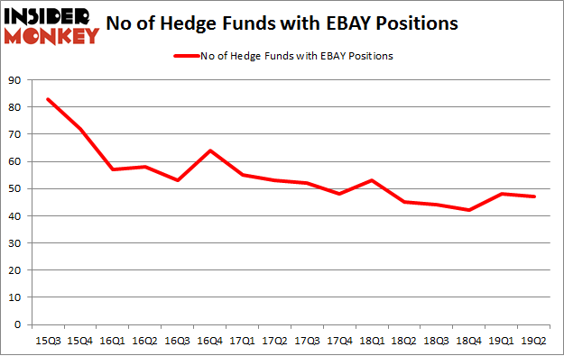 No of Hedge Funds with EBAY Positions