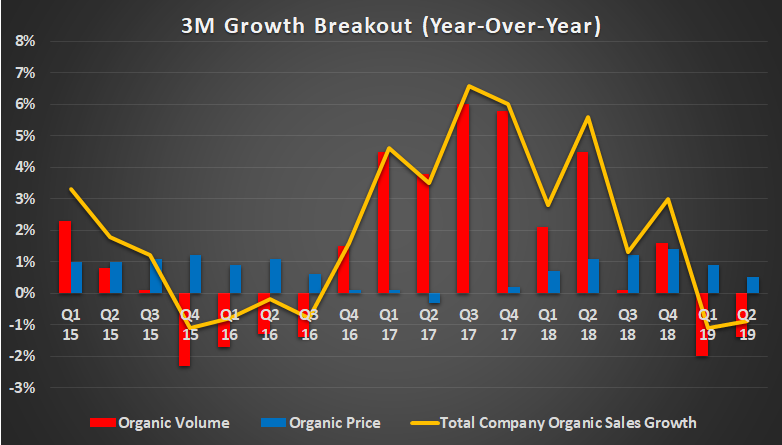 Is it Time to Buy 3M Stock?