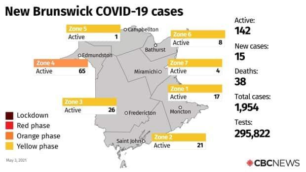 The 15 new confirmed cases announced Monday put the total number of active cases in the province at 142.