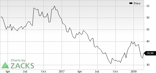 Brinker International, Inc. (EAT) was a big mover last session, as the company saw its shares rise more than 7% on the day.