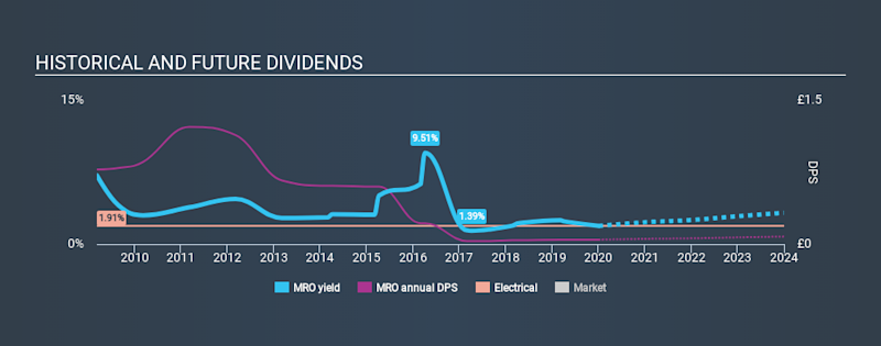 LSE:MRO Historical Dividend Yield, January 3rd 2020