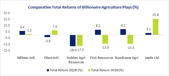 agri-returns