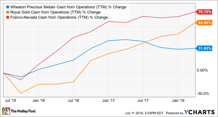 WPM Cash from Operations (TTM) Chart
