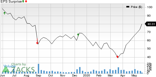 Ollies Bargain Outlet Holdings, Inc. Price and EPS Surprise