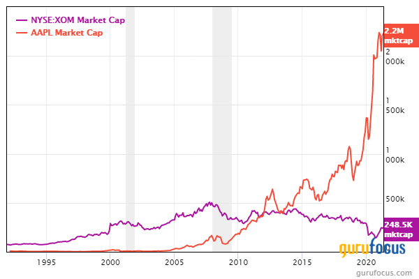 Warren Buffett: Top Stocks by Market Cap Different Today Compared to 1989