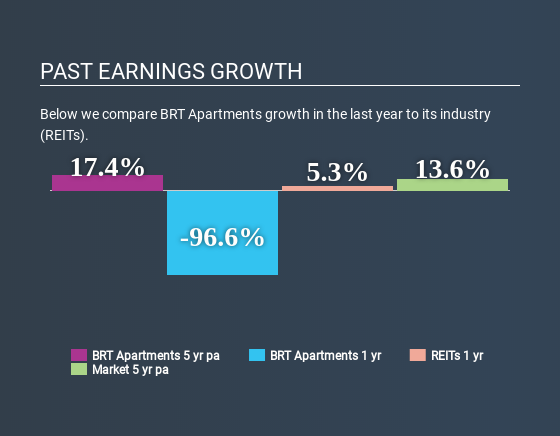 NYSE:BRT Past Earnings Growth June 16th 2020