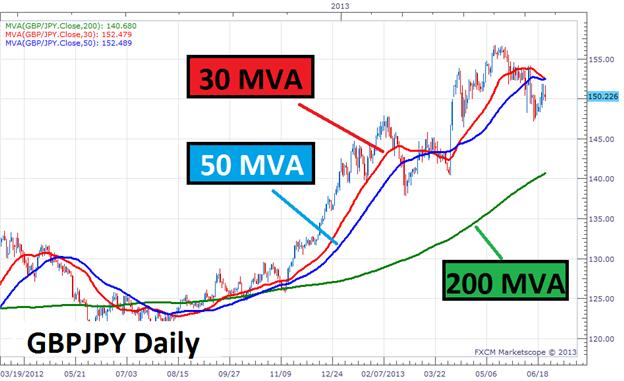 Moving_Averages_and_the_Yen_Trend_body_Picture_4.png, Moving Averages and the Yen Trend
