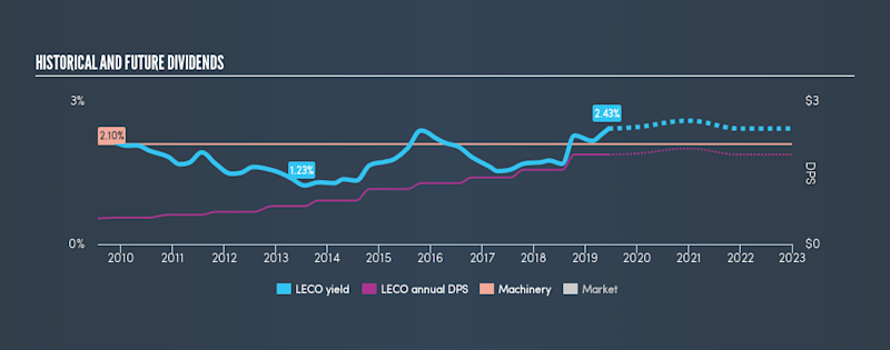 NasdaqGS:LECO Historical Dividend Yield, June 14th 2019