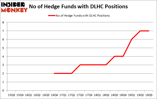Is DLHC A Good Stock To Buy?