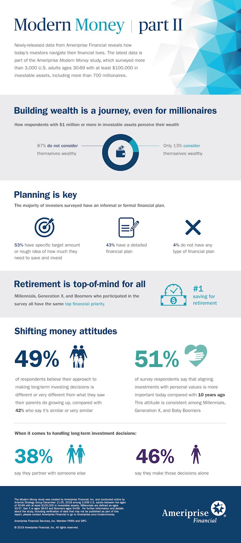 Majority of Investors with $1 Million or More in Assets do not Consider Themselves Wealthy, According to Ameriprise Study