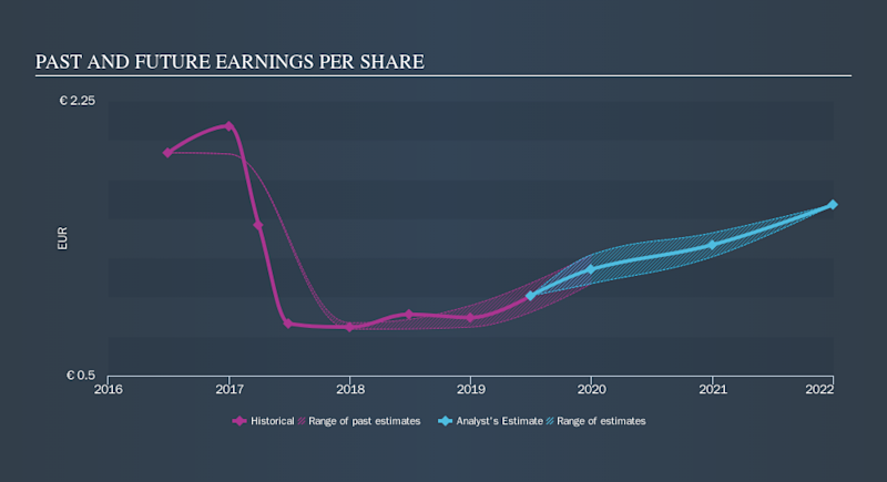BIT:ELN Past and Future Earnings, November 13th 2019