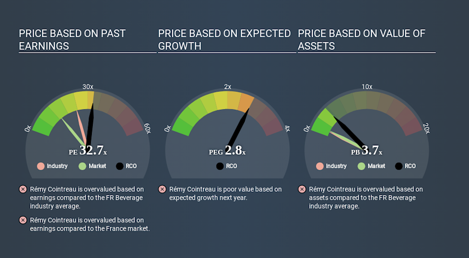 ENXTPA:RCO Price Estimation Relative to Market March 31st 2020