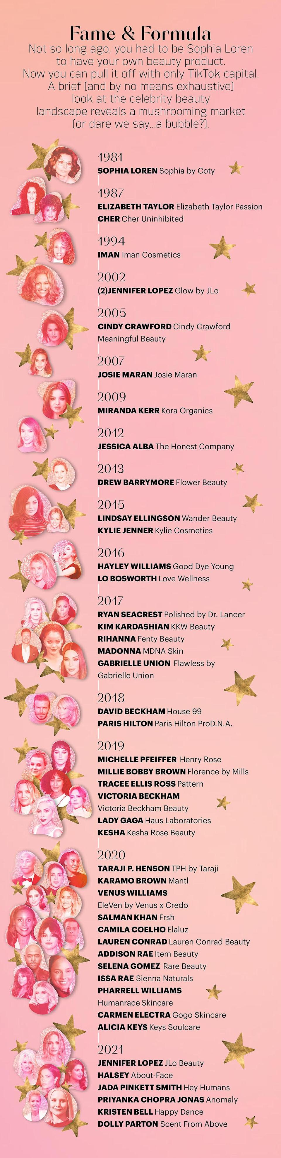 """<h1 class=""""title"""">Timeline of Celebrity Beauty Brand Launches</h1>"""