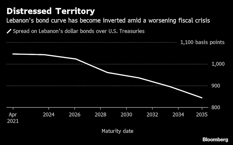 """(Bloomberg) -- Lebanon's Eurobonds have entered distressed territory as a budget delay and rising political tension in the region complicate efforts to tackle the nation's fiscal crisis.The average extra yield investors demand to hold the Arab nation's debt over U.S. Treasuries climbed to a 10-year high of 946 basis points this week. Among emerging markets not in default, only Zambia and Argentina have wider spreads, according to a Bloomberg Barclays index.Some of Lebanon's dollar securities, including those maturing in 2022 and 2023, already have spreads above 1,000 basis points.Investors are losing patience as political squabbles stall economic reforms. A long-delayed budget aims to lower the deficit to 7.6% of gross domestic product this year, which would help unlock billions of dollars in aid. Prime Minister Saad Hariri said last week that lawmakers objected to some items after previously agreeing to them, and he ridiculed suggestions that Lebanon would seek a bailout from the International Monetary Fund.""""The country is running out of time,"""" said Raffaele Bertoni, the head of debt-capital markets at Gulf Investment Corp. in Kuwait City. """"Unpopular decisions are needed to keep the growing fiscal deficit under control. Until then, Lebanese sovereign bonds will continue to trade in distressed territory.""""Inverted CurveAnother sign of stress is the partial inversion in Lebanon's Eurobond curve, with some shorter-dated notes yielding more than those with longer maturities. That often occurs when countries are near or in default, such as with Venezuela.The IMF estimates Lebanon's public debt at about 160% of GDP, one of the highest levels in the world. Lebanon has never defaulted on its debt, which was mostly accumulated after the 1975-1990 civil war.Nassib Ghobril, the chief economist at Beirut-based Byblos Bank SAL, said Lebanese Eurobonds are stable. Local institutions hold 86% of the nation's total debt and most of it is denominated in local currency, he said.Some """