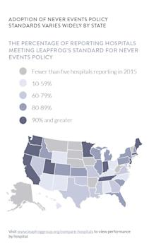 "One in Five U.S. Hospitals Fail to Adopt Crucial ""Never Events"" Policies"