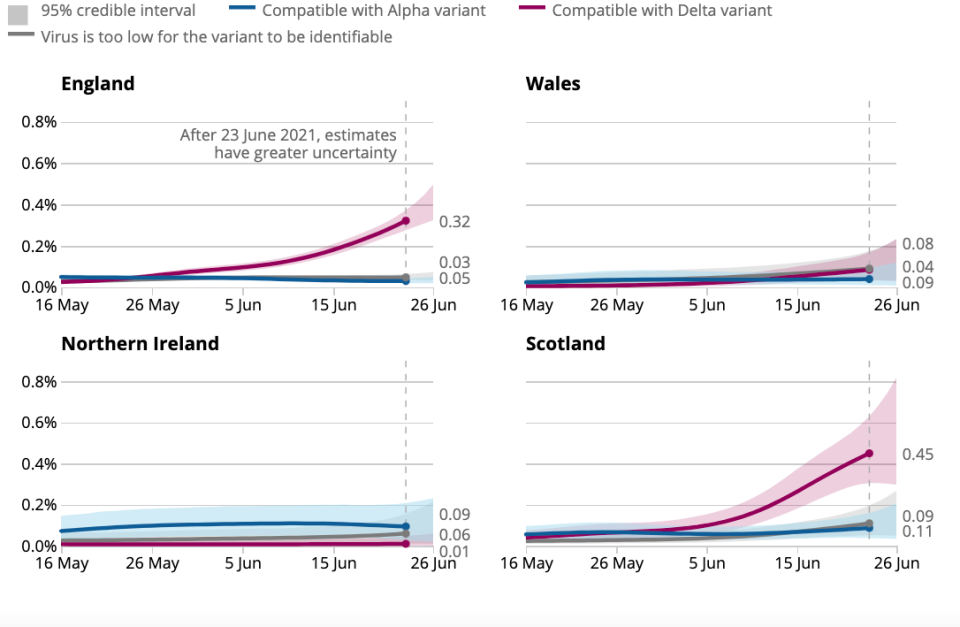 Scotland and England have seen the biggest rises of COVID cases across the UK. (ONS)