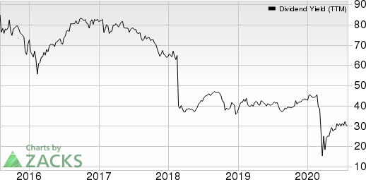 Macquarie Infrastructure Company Dividend Yield (TTM)