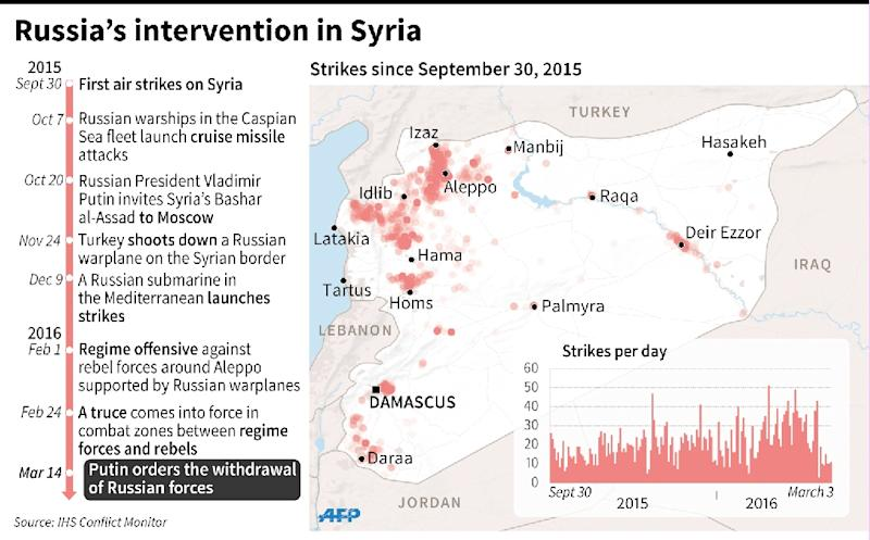 Chronology of the Russian intervention in Syria since September 30 2015 (AFP Photo/Jean Michel Cornu, Fred Bourgeais, Vincent Lefai)