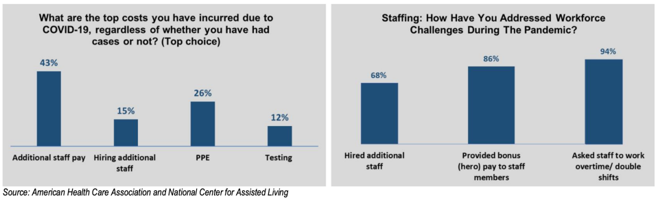 Hiring staff has driven up costs. (Chart: AHCA/NCAL)