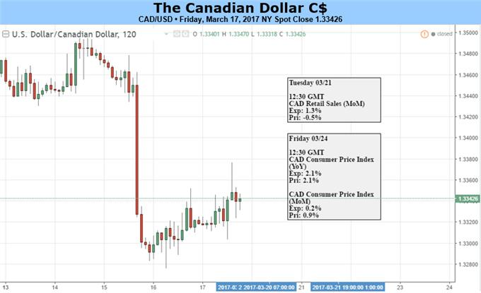 Canadian Dollar: Holding Up Well as Oil Price Drops