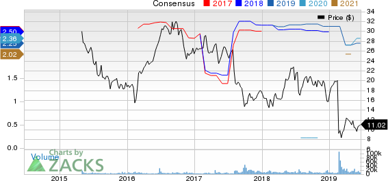Communications Sales & Leasing,Inc. Price and Consensus