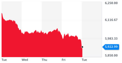 The FTSE 100 continued to fall on Tuesday (markets were closed on Monday). Chart: Yahoo Finance UK