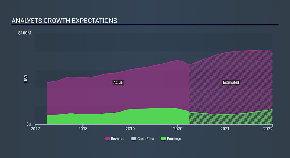 AMEX:EVBN Past and Future Earnings May 26th 2020