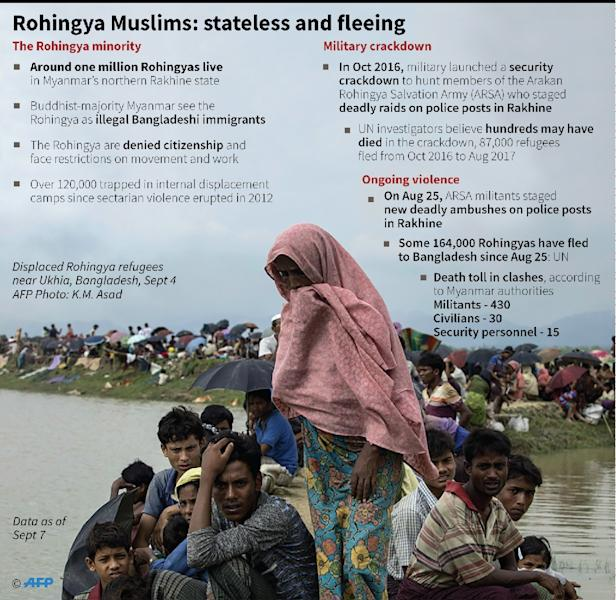 Factfile on Myanmar's Rohingya Muslims and the ongoing violence in Rakhine state. UN said 164,000 mostly Rohing refugees have now crossed into Bangladesh since August 25. (AFP Photo/Gal ROMA)
