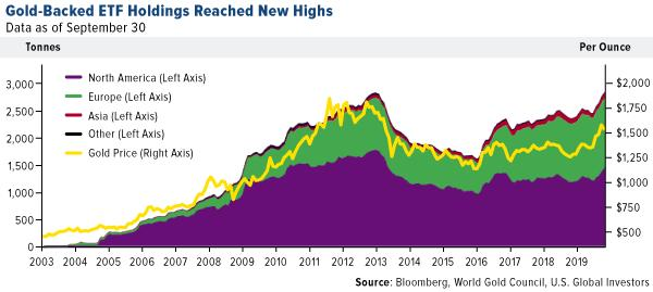 Gold-backed ETF holdings reached new highs