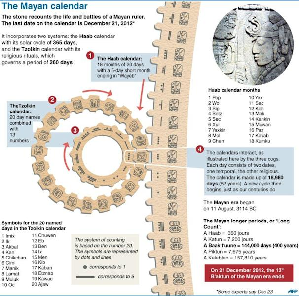 Graphic showing how the Mayan calendar is calculated. While doomsayers hunkered down to await the coming apocalypse, others took a more lighthearted view Friday of a Mayan prophecy of the world's end and marked the event with stunts and parties