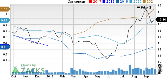 Pan American Silver Corp. Price and Consensus