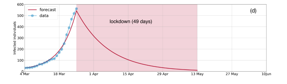 The model illustrates a single 49-day lockdown reduces case numbers below 10. This forecast is based on all cases being symptomatic.