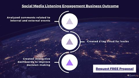 How a Banking Firm Leveraged Social Media Listening to Improve its Bottom Line | Quantzig