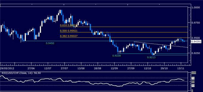 Forex_Analysis_USDCHF_Classic_Technical_Report_11.15.2012_body_Picture_5.png, Forex Analysis: USD/CHF Classic Technical Report 11.15.2012
