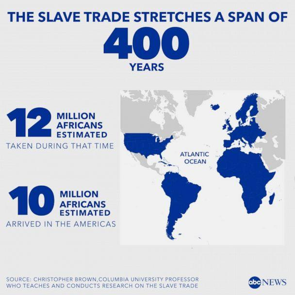 PHOTO: 10 million Africans are estimated to have been taken to the U.S. during the 400 years the slave trade was active. (ABC)