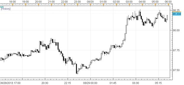 US_Dollar_Continues_Climb_amid_Emerging_Markets_Rebound_Yields_Up_body_Picture_1.png, US Dollar Continues Climb amid Emerging Markets Rebound; Yields Up
