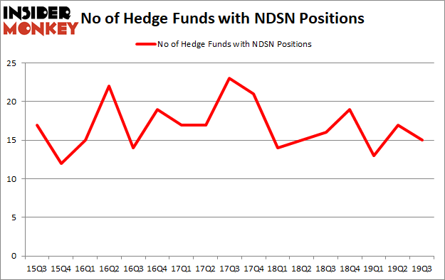 Is NDSN A Good Stock To Buy?