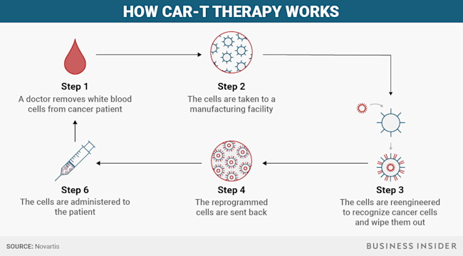 How Car-T Therapy Works cancer