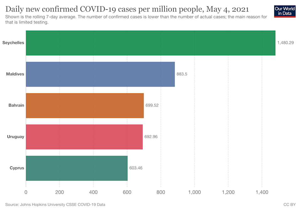 The Seychelles currently has the world's highest seven-day COVID infection rate. (Our World in Data)