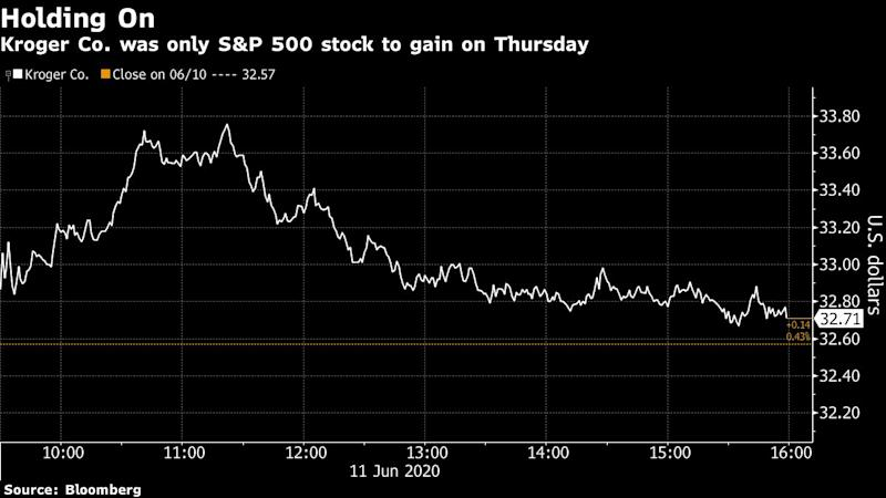 Only One Stock in the S&P 500 Finished Higher as Index Plunged