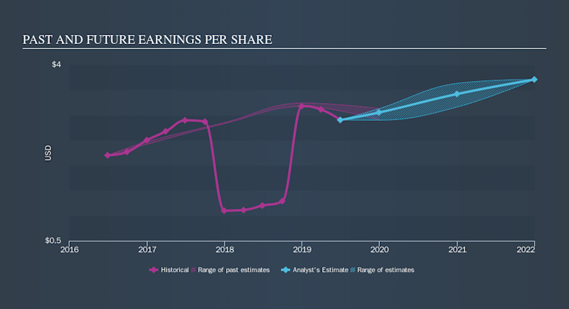 NYSE:B Past and Future Earnings, October 23rd 2019