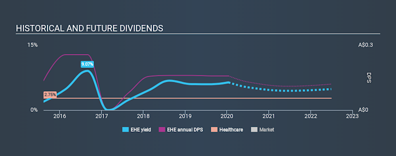 ASX:EHE Historical Dividend Yield, January 14th 2020