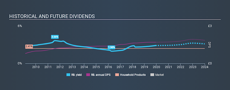 LSE:RB. Historical Dividend Yield, December 5th 2019