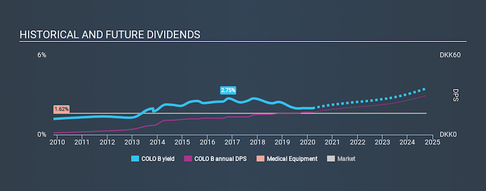 CPSE:COLO B Historical Dividend Yield, March 17th 2020