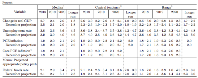The FOMC's economic outlook